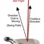 Swing Timing